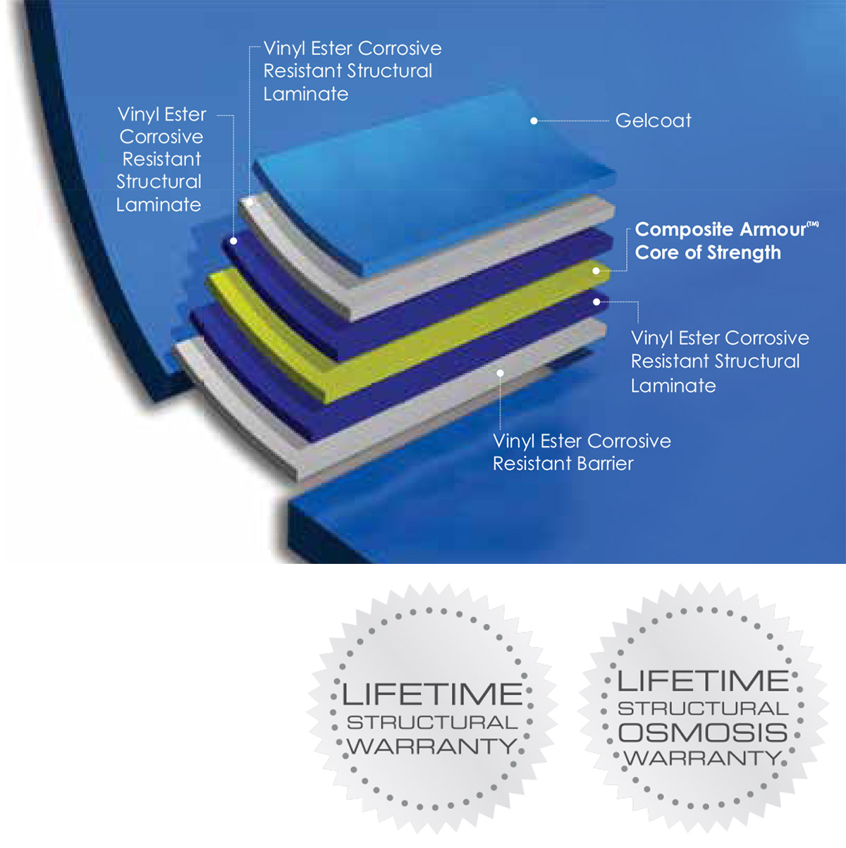 Leisure Pools® patented Composite Armour™
